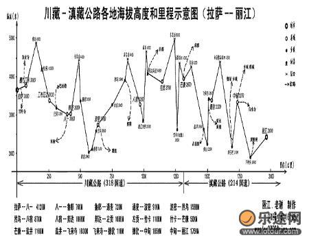 滇藏公路线路图
