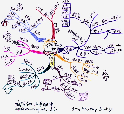 思维导图的作用(转贴摘录)