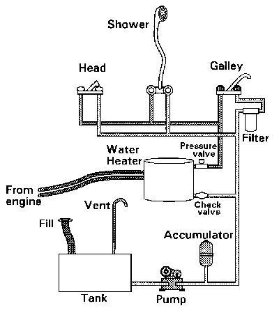 游艇的供水系统 面盆,饮用,淋浴,海水淡化 大连牛牛的帆船博客 搜狐博客