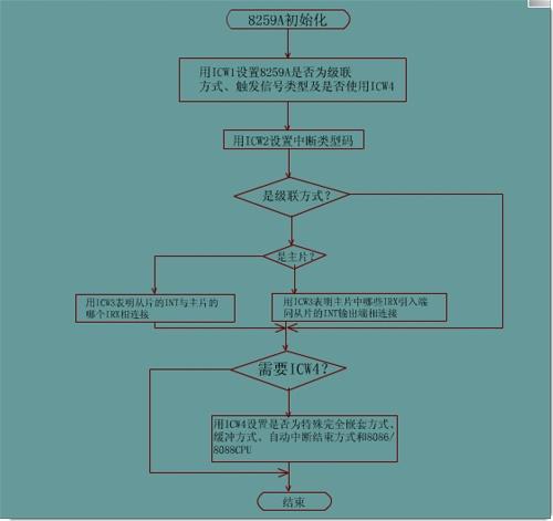 8259a初始化流程图-热恋人生-搜狐博客