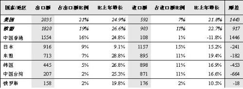 中国加工贸易政策收紧 - 三星经济研究院 - 中国三星经济研究院的博客