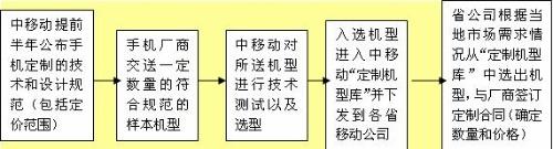 手机定制:国产手机美梦或噩梦? - 三星经济研究院 - 中国三星经济研究院的博客