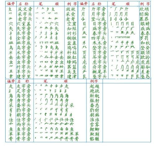 高冷英语学习 中国汉字笔画用英文怎么说
