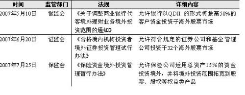 QFII与QDII交错升温为哪般? - 三星经济研究院 - 中国三星经济研究院的博客