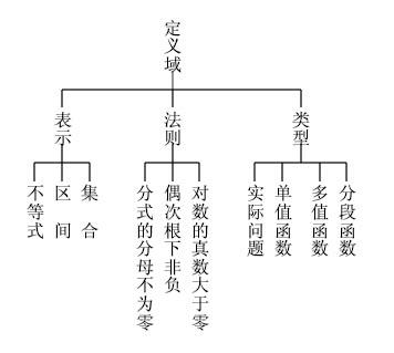 搜狐网站逻辑结构图