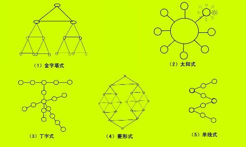咱就拿第一种金字塔式的来看一下