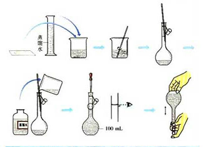一定物质的量浓度溶液的配制考点