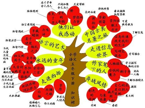 五年级下学期知识树