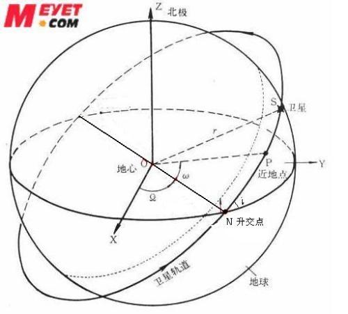 一阶近似就是一个开普勒椭圆轨道