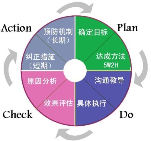 pdca循环得到了广泛的应用
